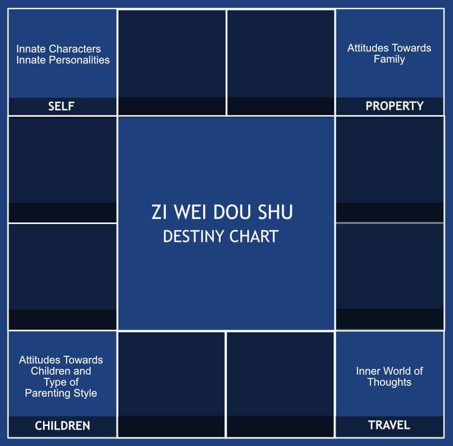 Parenting Style Zi Wei Dou Shu