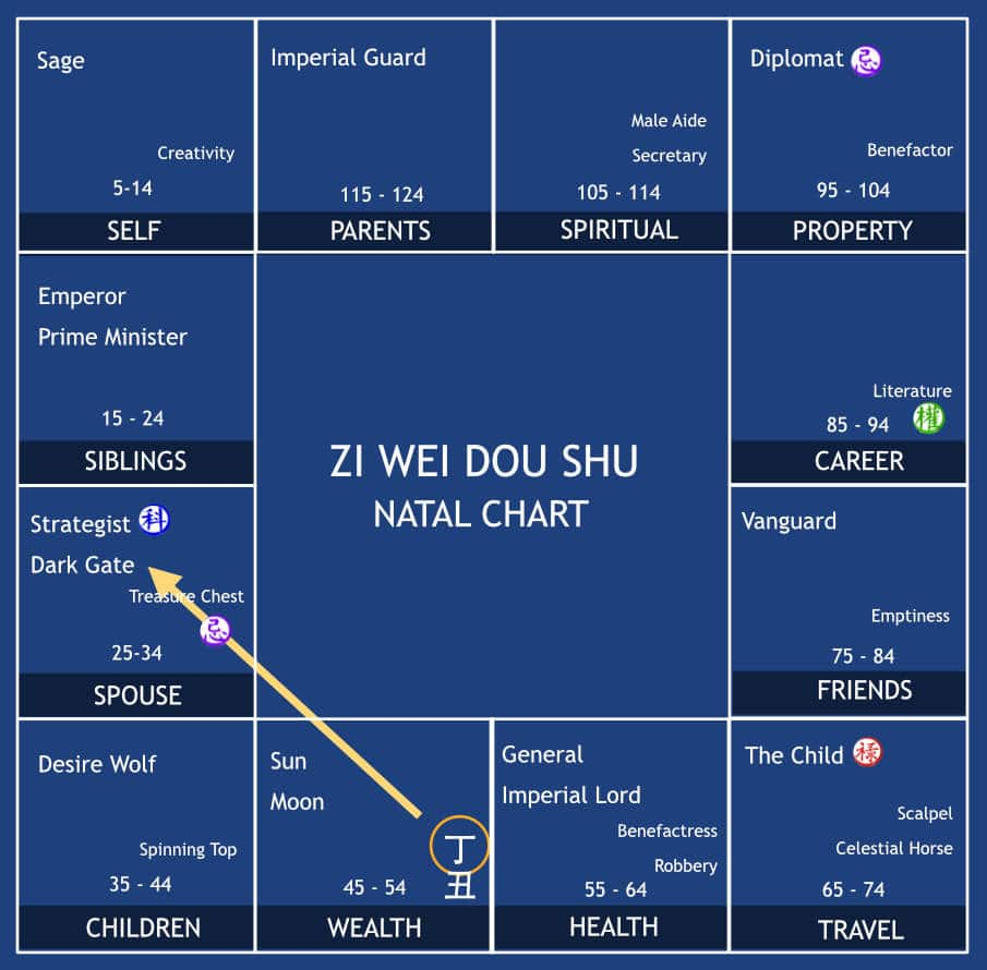 Destiny Chart