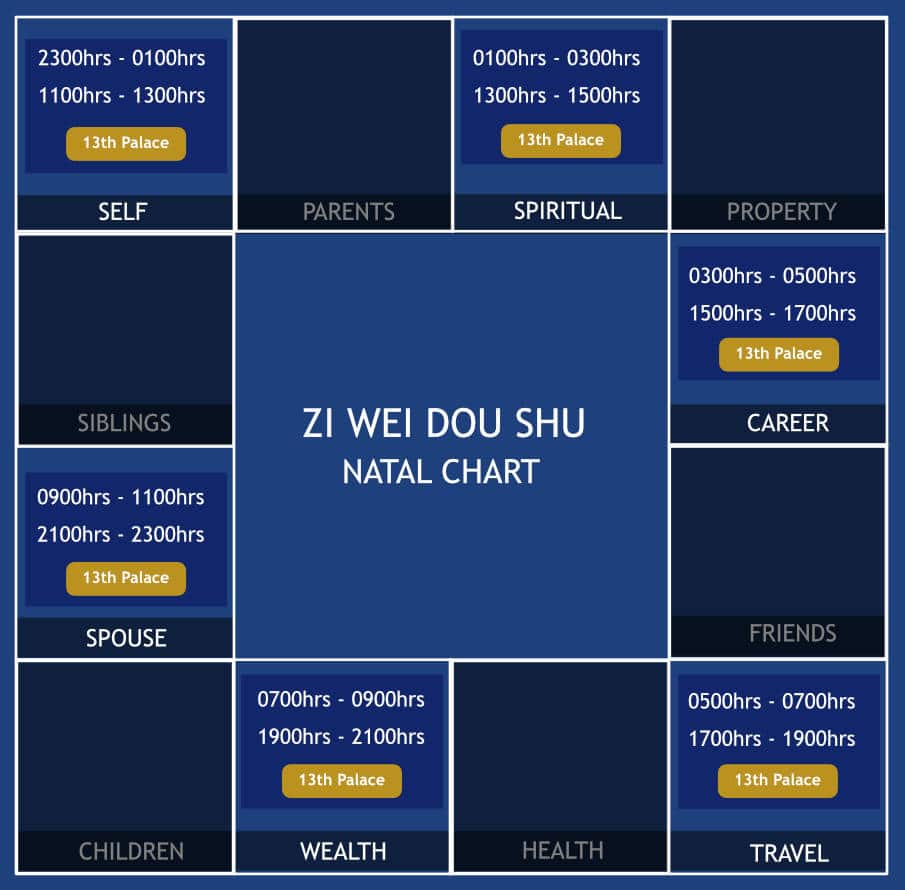 Zi Wei Dou Shu Explaination 13 Palaces